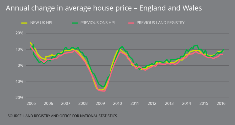 Annual change in house price in England & Wales