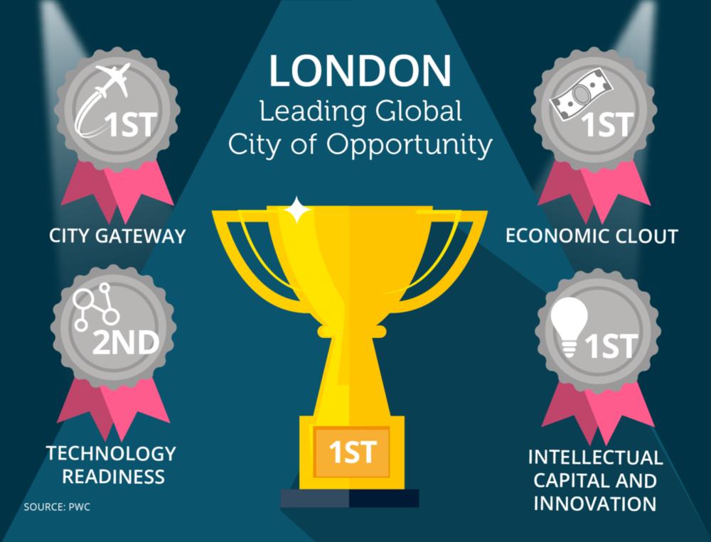 dataloft-inform-13_leading-global-city-01