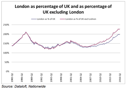 london-as-a-percentage-of-uk-and-as-a-percentage-of-uk-excluding-london