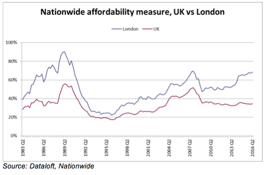 nationwide-affordability-measures-uk-vs-london
