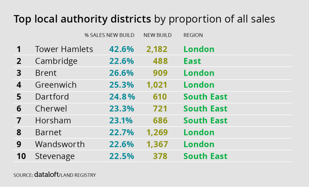 Top local authority districts by proportion of all sales
