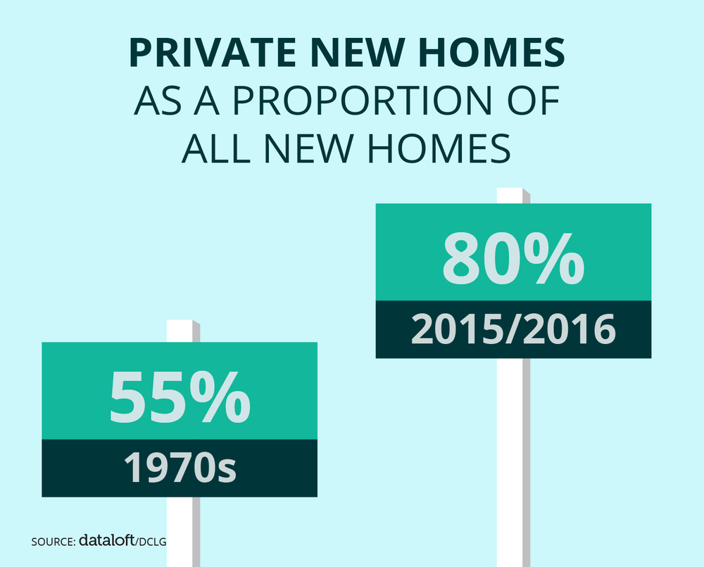 Private new homes as a proportion of all new homes