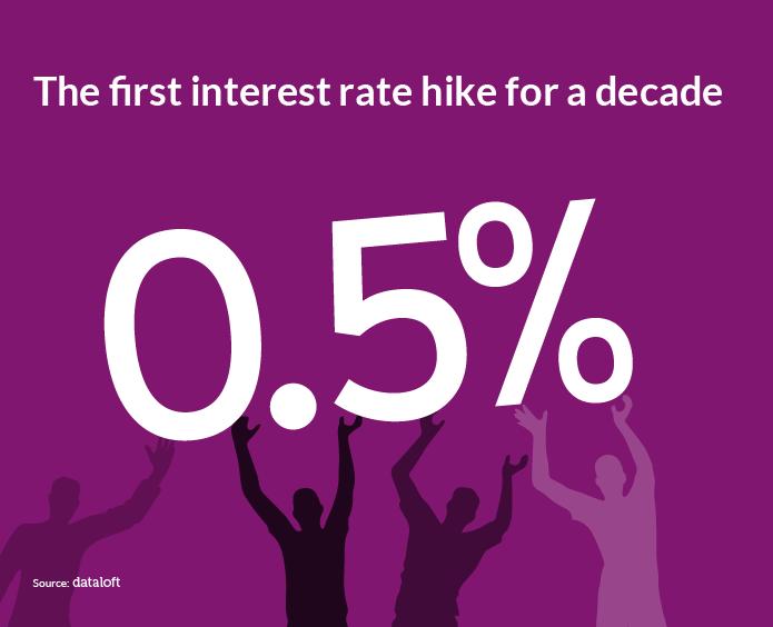 DATALOFT Interest rates up-01.png