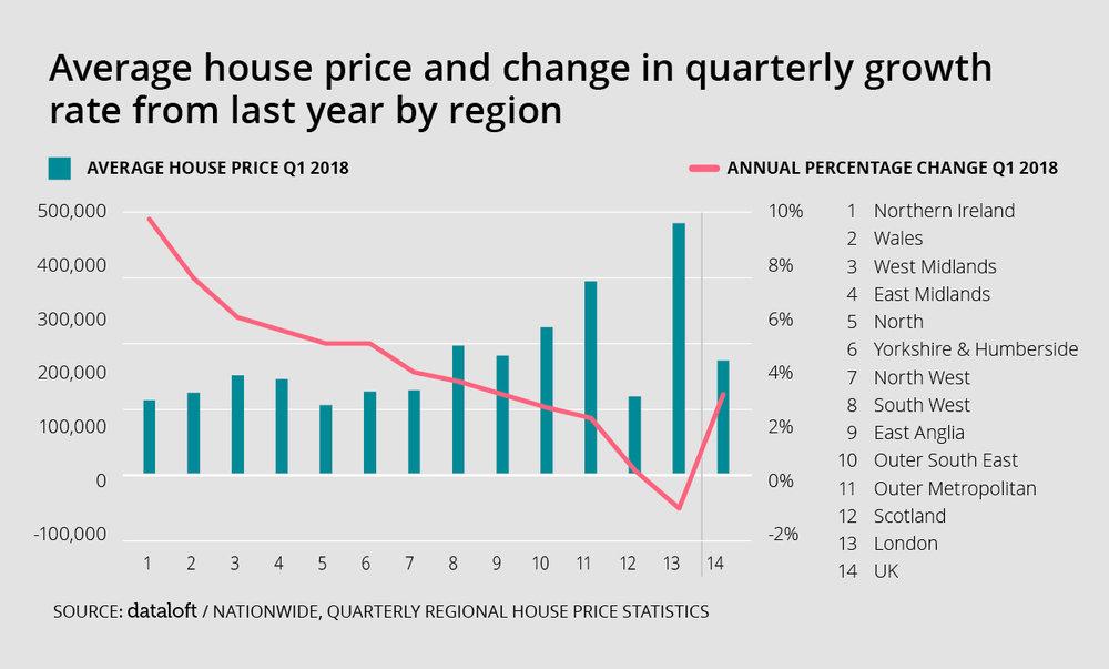 Dataloft_Average house price.jpg