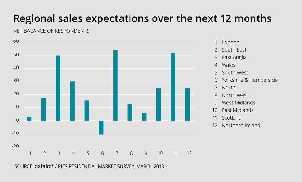 Dataloft_Regional sales expectations .jpg