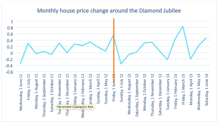 Dataloft_house price change Diamond Jubilee.png
