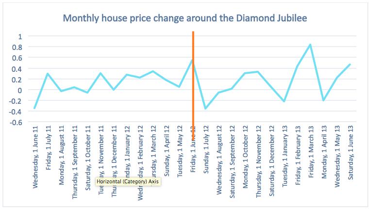 Dataloft_house price change Diamond Jubilee.png