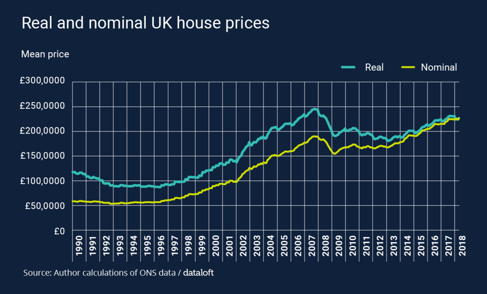 Dataloft inform Blog – Real house prices2.png