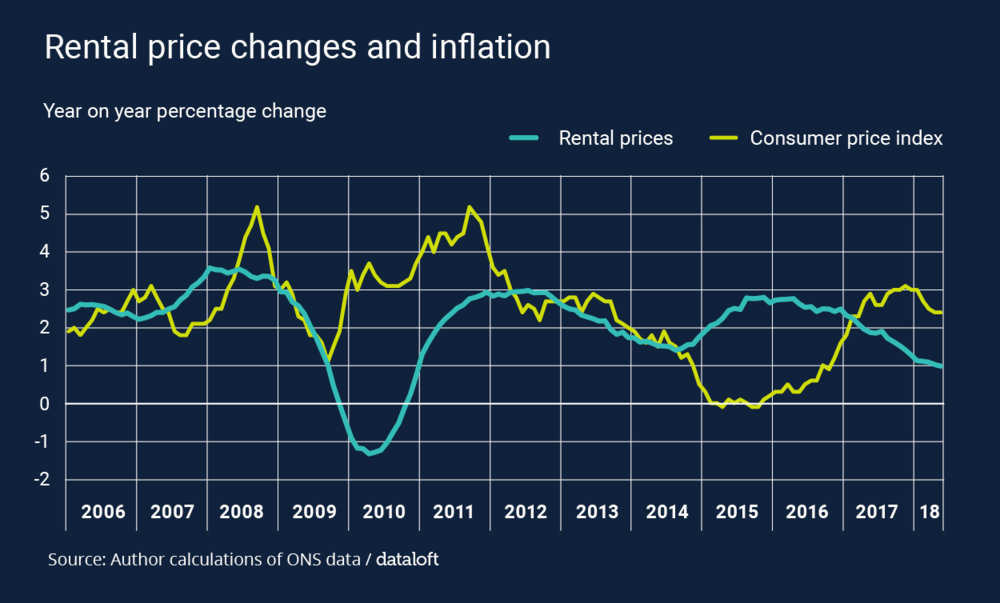 Dataloft inform Blog – Real house prices.png