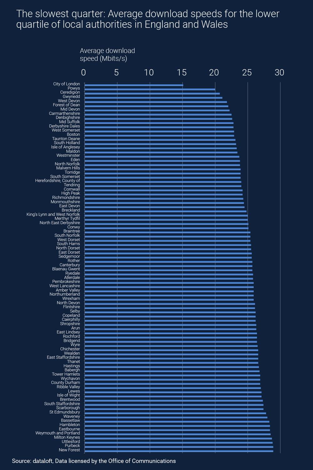 Dataloft inform Blog Average Download Speed -01.png