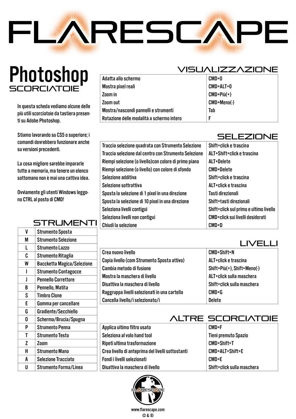photoshop keyboard shortcut