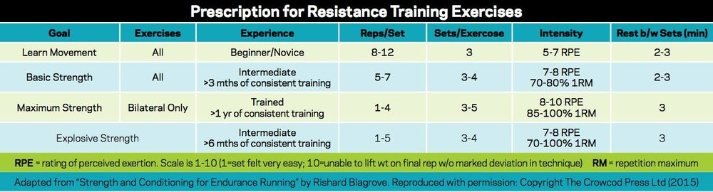Image from  Running on Resistance .