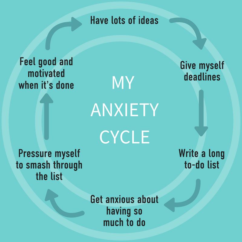 Anxiety Cycle Yoga Self Awareness