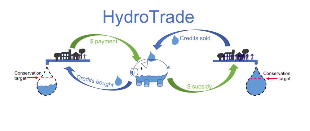 Cap and Trade Approach to Water