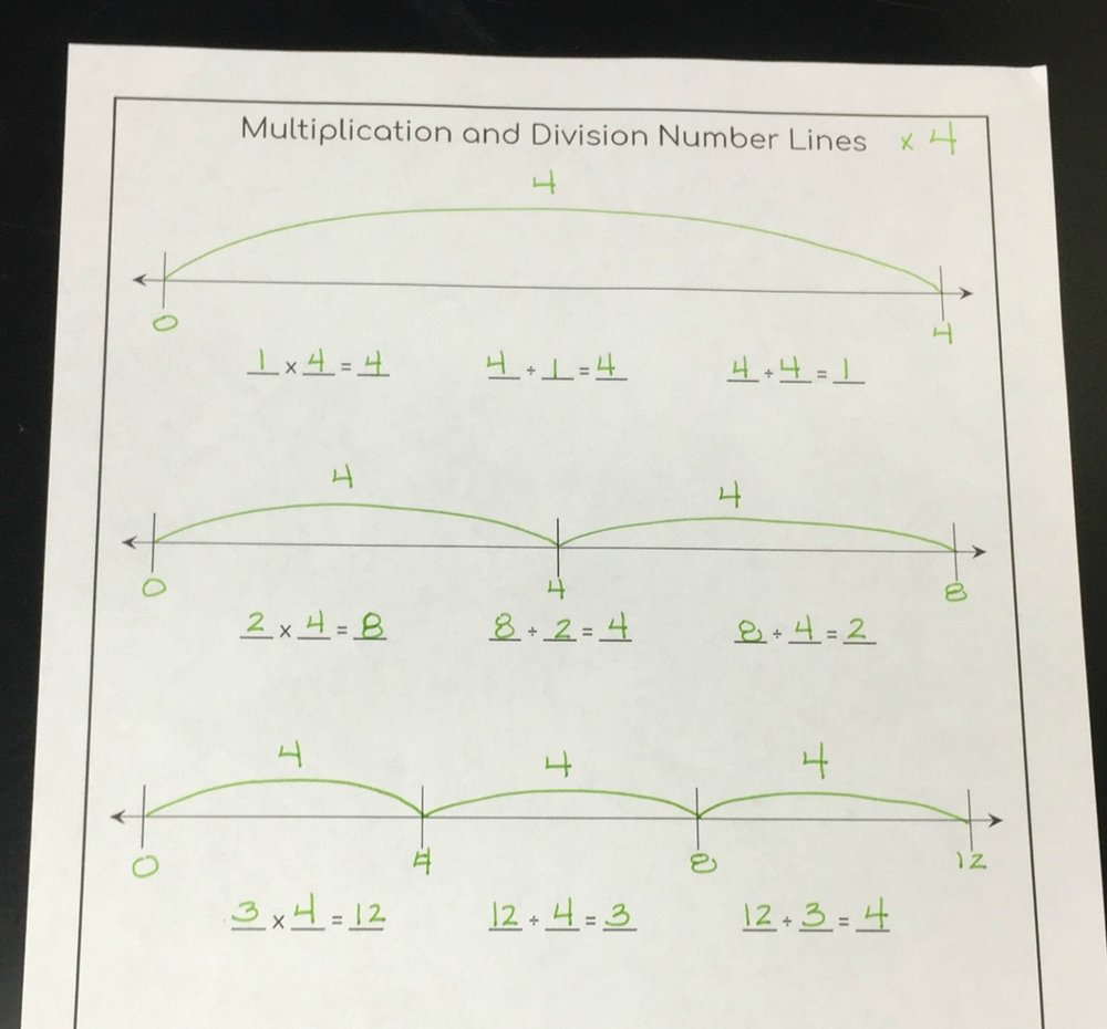 Number lines can be used to show multiplication and division.