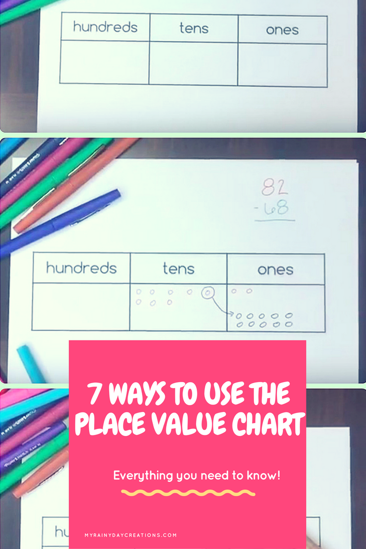 7 Ways To Use A Place Value Chart The Productive Teacher