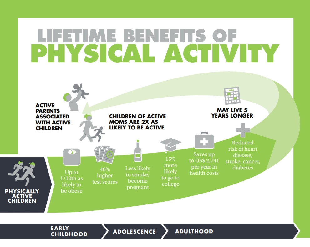 Benefits of physical activity .jpg