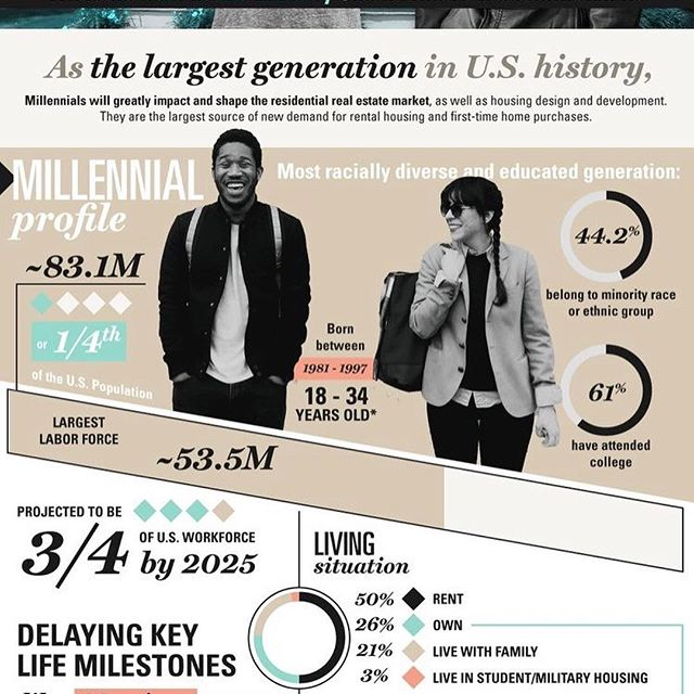 🚨ATTN: My Fellow Millennials! Facts- we are taking over the 🌍 world, and we're the largest generation that this nation has ever seen! I cannot express enough, the importance of choosing a realtor who thinks like you do. If you're looking for someone you can trust, a savvy, quick-thinker, who knows how to advocate for your best interests, please shoot me a direct message so we can start to work on one of the most valuable decisions you'll ever make in your life. Buy a house guys, it will be the best decision you'll ever make! Want to pay off your student loan debt? Other debt? Homeownership is the only way you'll ever have savings growing like that! Won't be here long, but want to buy an investment? Don't have a down payment or unsure about your credit? I slay all of those areas and more! ;) I CAN help you find a way. Tag someone who needs to see this! Comment below, or send me a message to schedule a time to get together for coffee and chat! #millenials #wearethefuture #rhluxegroup #buyahouse #youcandoit #denverstyle #realtor #realestate #whathaveyougottolose #dontbeshy #dreambig #homesweethome #firstimehomebuyer #buyersagent #buyers #happyhome #makeawish #bebrave #letsdoit #together #askmeanything 🏡☺️🎈🙌