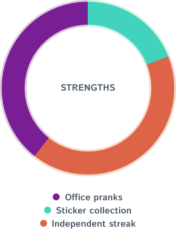 Strengths-Chart.png