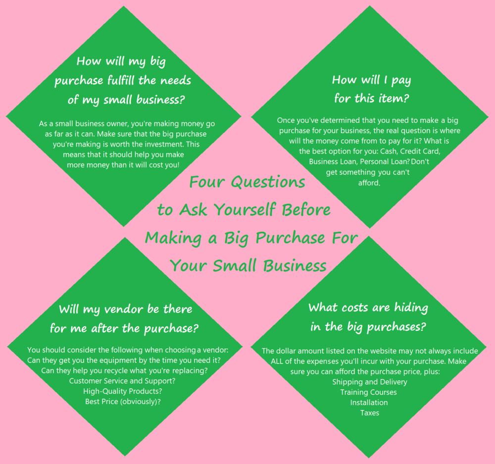 Four Questions.Four Questions to Ask Yourself Before Making a Big Purchase.