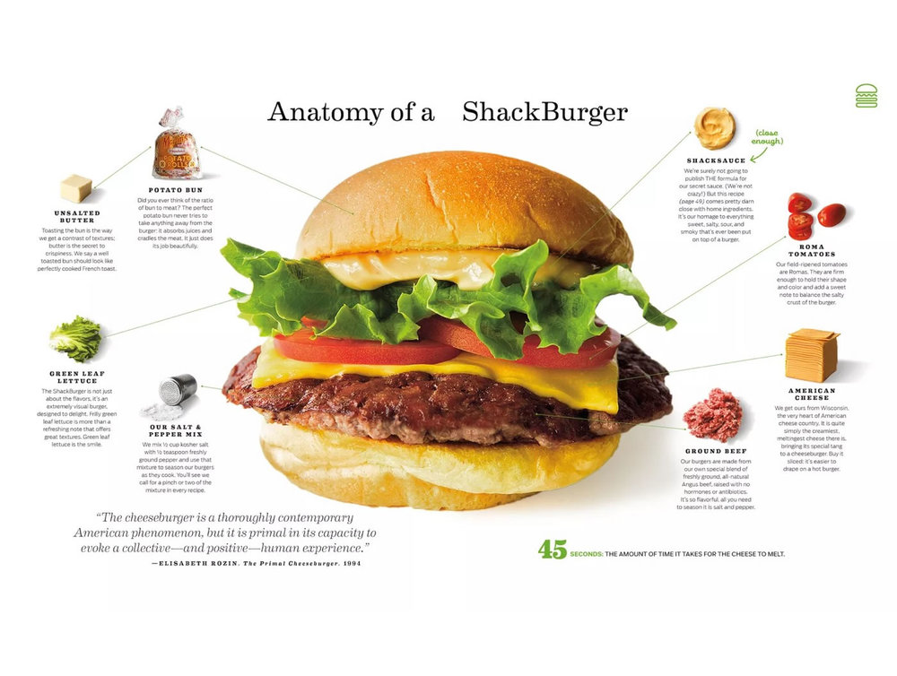ALL THE INGREDIENTS YOU NEED FOR A MADE AT HOME SHAKE SHACK BURGER.