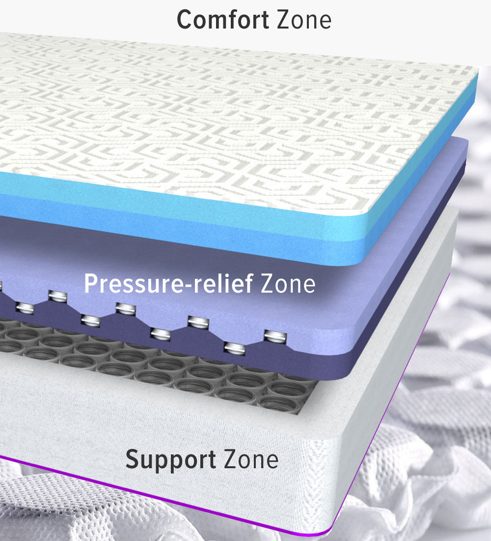 "The NordicTrack Sleep mattress is 13"" tall and comprises of a Comfort Zone top layer with a moisture wicking fabric on top of two cooling gel foam layers to reduce pressure points and provide support. Independently wrapped coils with edge support to give a consistent feel across the surface.  Interlocking Dual foam support. Pivoting macro coils to minimize motion transfer"