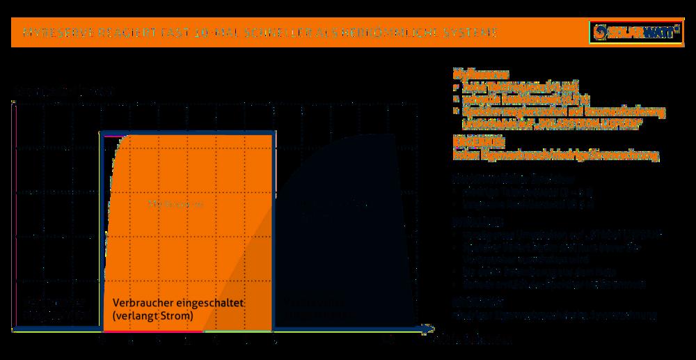 SOLARWATT_Diagramm-Reaktionsgeschwindigkeit-MyReserve.png