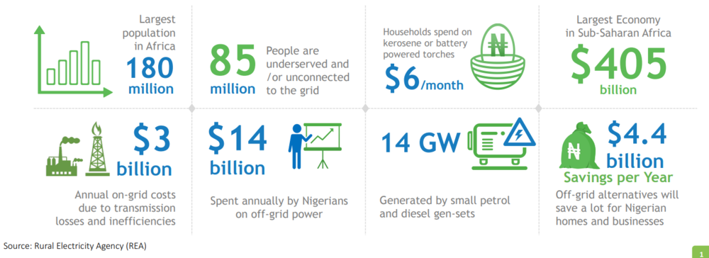 Source: Rural Electricity Agency (REA)