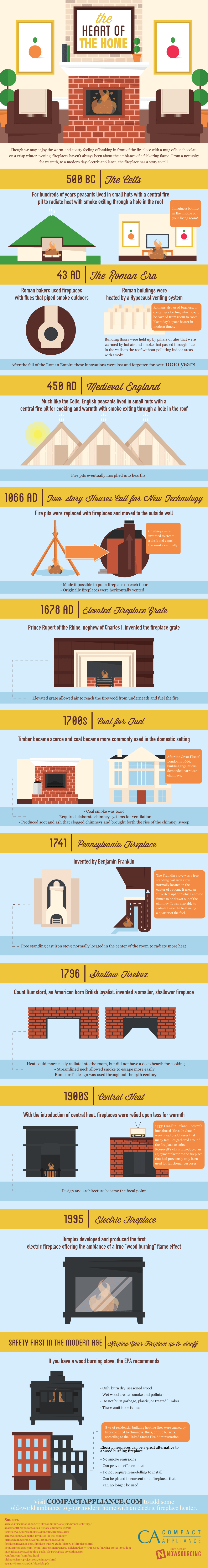 the evolution of the fireplace infographic