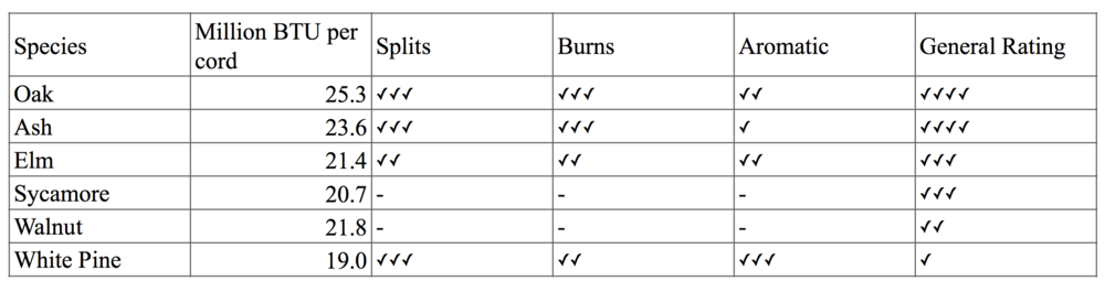 Burn quality chart created with data from a University of Maryland Extension Fact Sheet & fireplace, stove and wood burning furnace manufacturer JUCA. For a deeper dive visit  http://mb-soft.com/juca/print/firewood.html