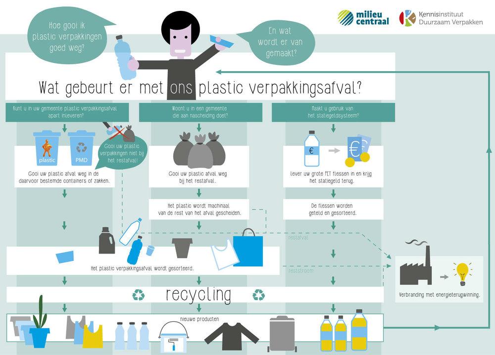 infographic-plastic-afval-groot-def.jpg