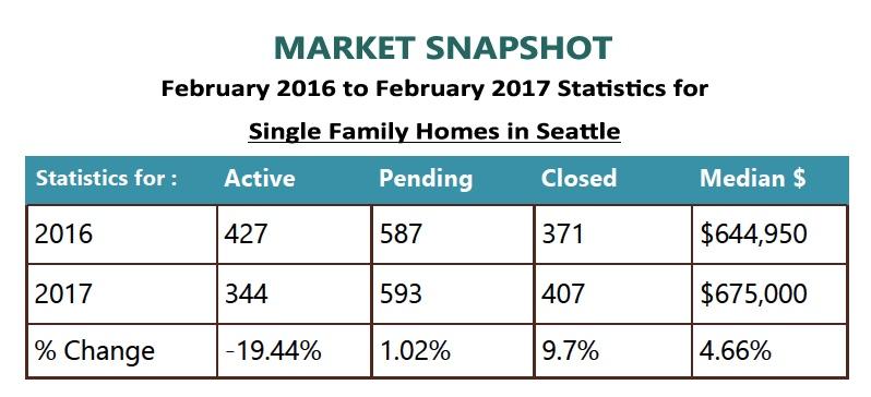 February 2017 Market Snapshot
