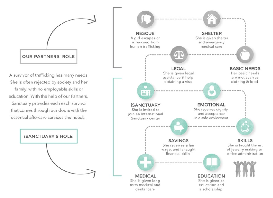 This is the cycle of rehabilitation for a survivor employed by one of our thoughtful sponsors, Purpose jewelry through its parent company,  isanctuary.