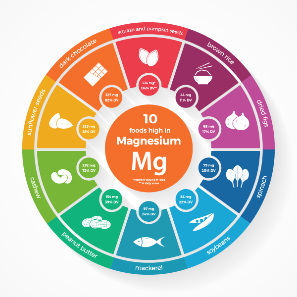 These 10 foods are high in magnesium. Try adding more in to your diet to help keep your hormones balanced.