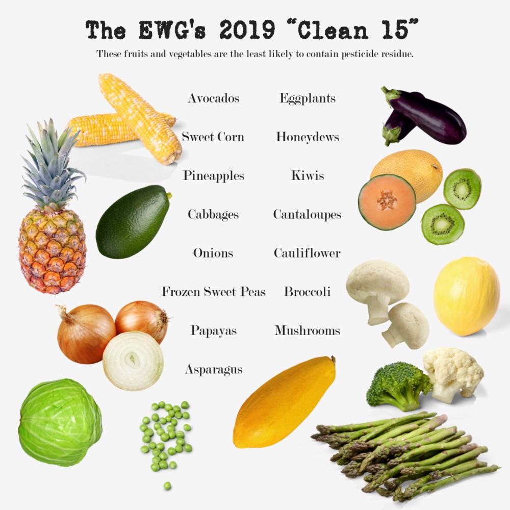 The 2019 EWG Clean 15