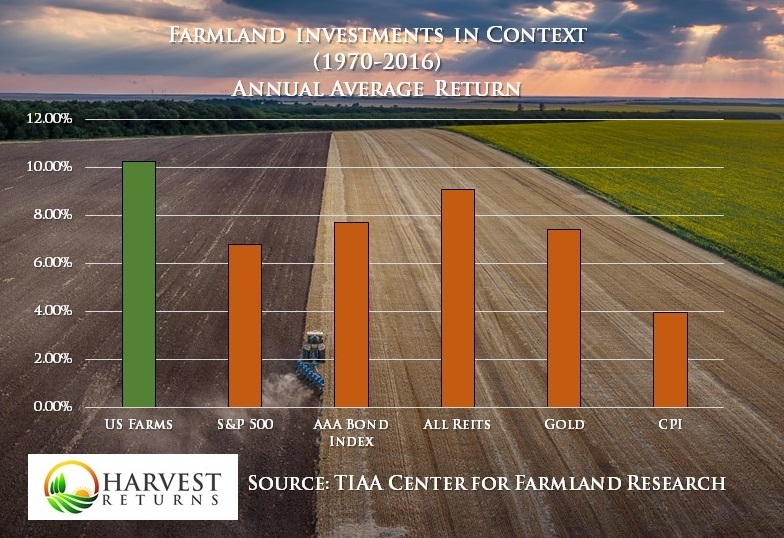 bar graph of asset class comparisons - US farmland ranks highest over S&P 500, AAA bonds, REITS, Gold, and CPI