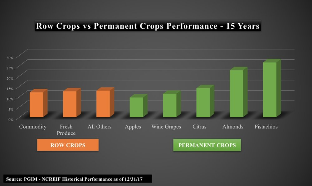 bar graph of row crops vs permanent crop performance - 15 years with permanent crops performing best