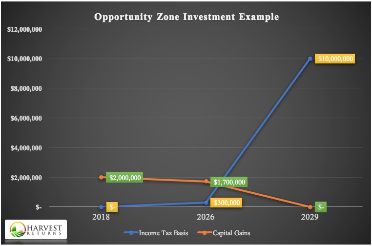 line graph of an opportunity zone investment example