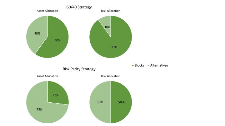 pie graphs comparing 60/40 strategy and risk parity strategy