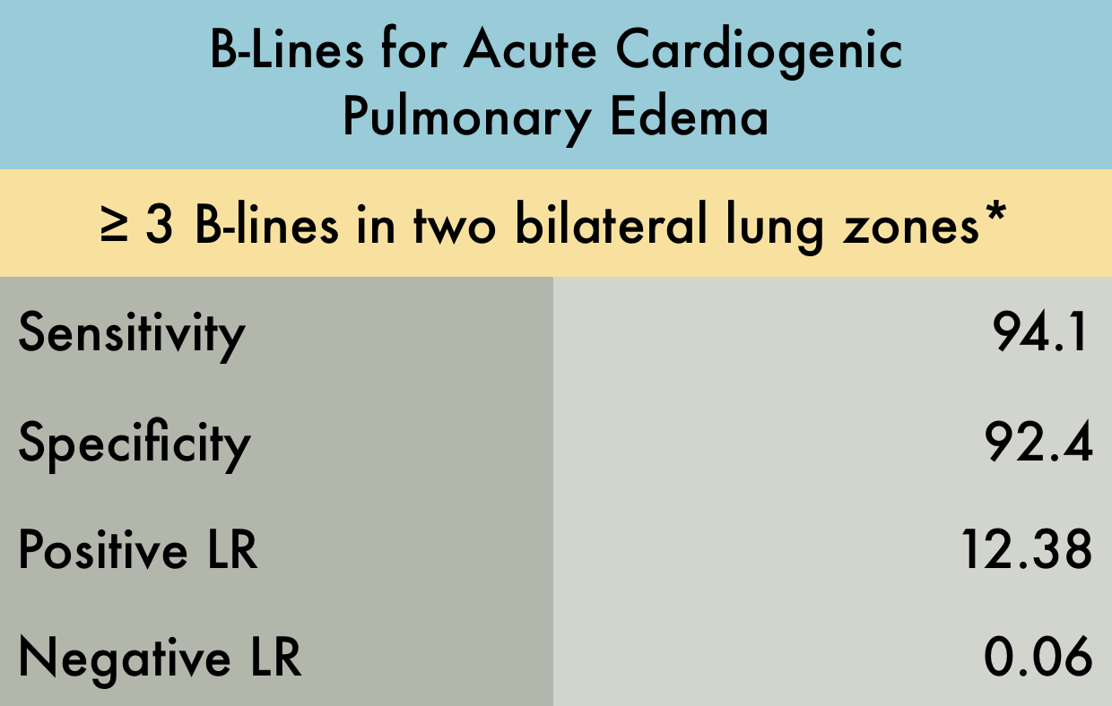 Pulmonary Edema in Heart Failure