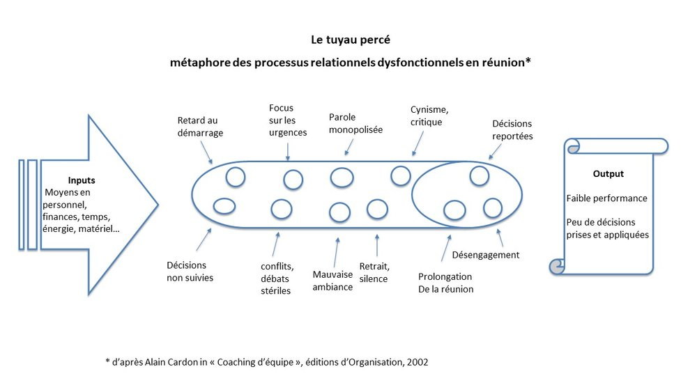 Réunion en co-leadership.jpg