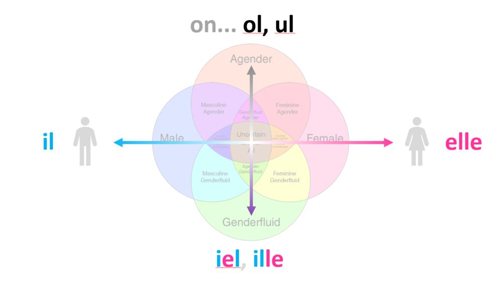 Pronoms neutres et axe masculin-féminin en français