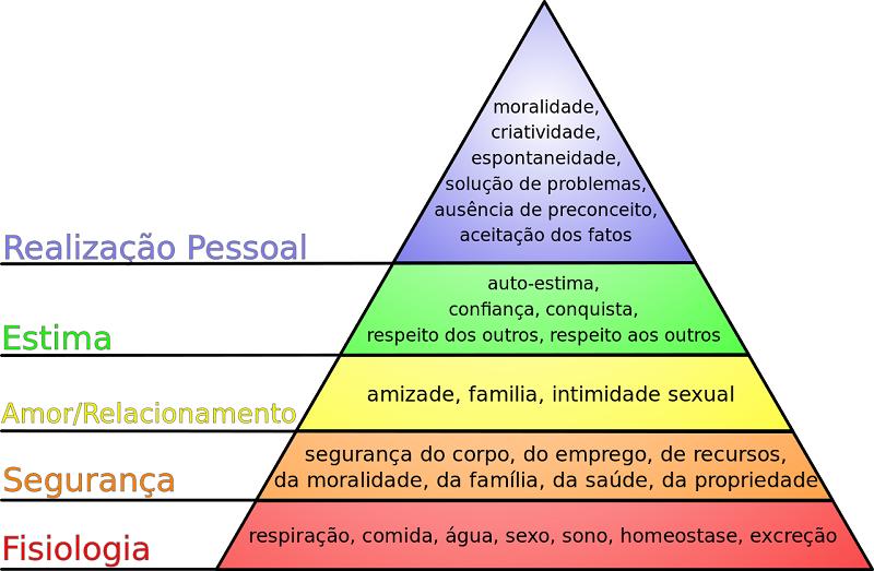 piramide_maslow_derosemethod_cirilo_escola.png