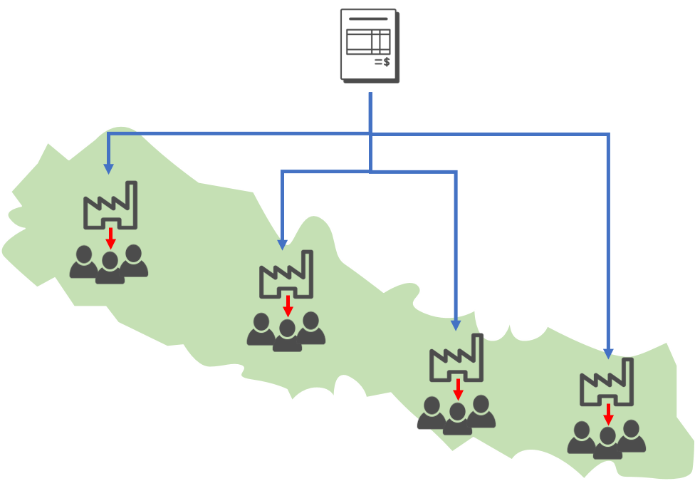 Illustration of a distributed contracting system, taken from our interview materials linked above