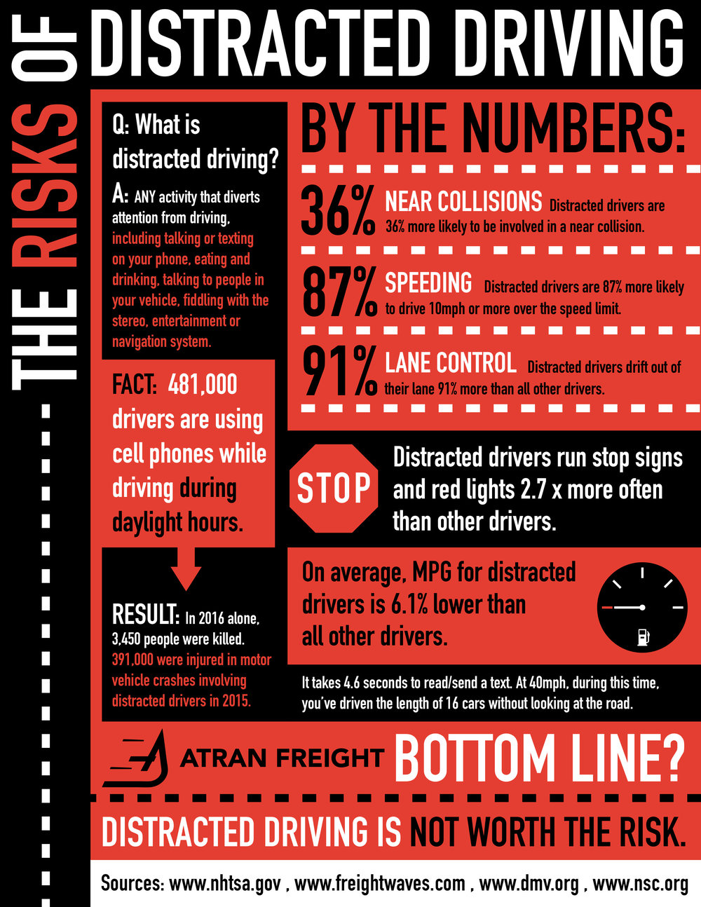 Distracted Driving Infographic.jpg