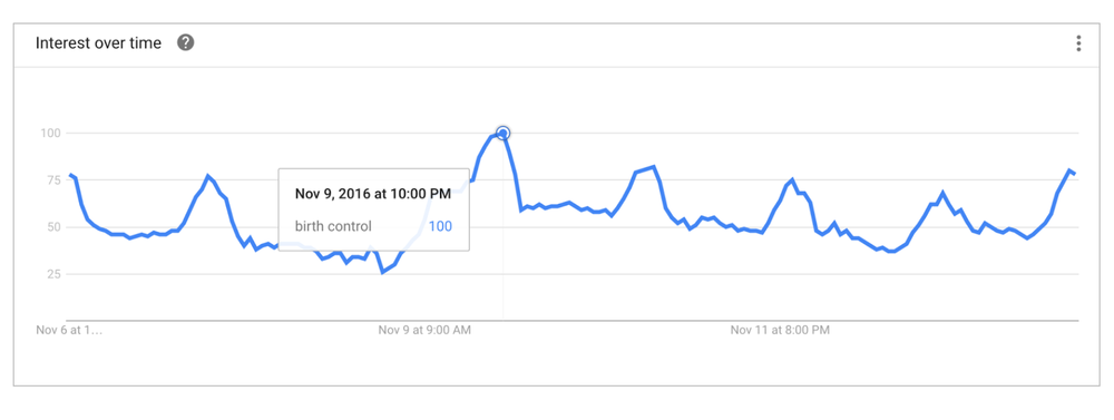 "Google Search volume for the term ""Birth Control"" in the U.S. before and after the election."