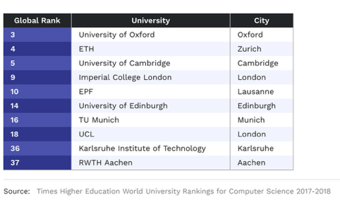 - The volume of professionals is combined with high quality as Europe is home to half of the top 10 computer science institutions in the world