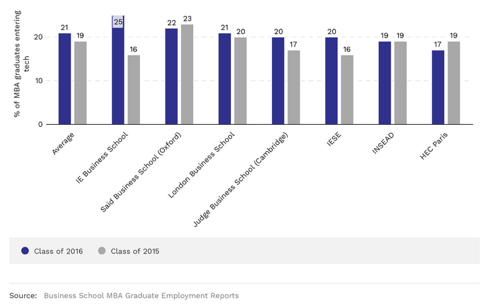 - % of MBA graduates entering tech industry from selected business schools