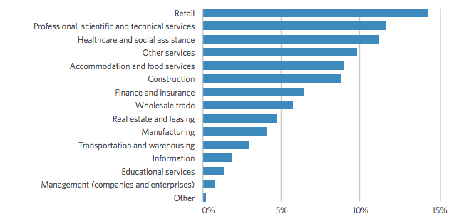 curacy small business industry index