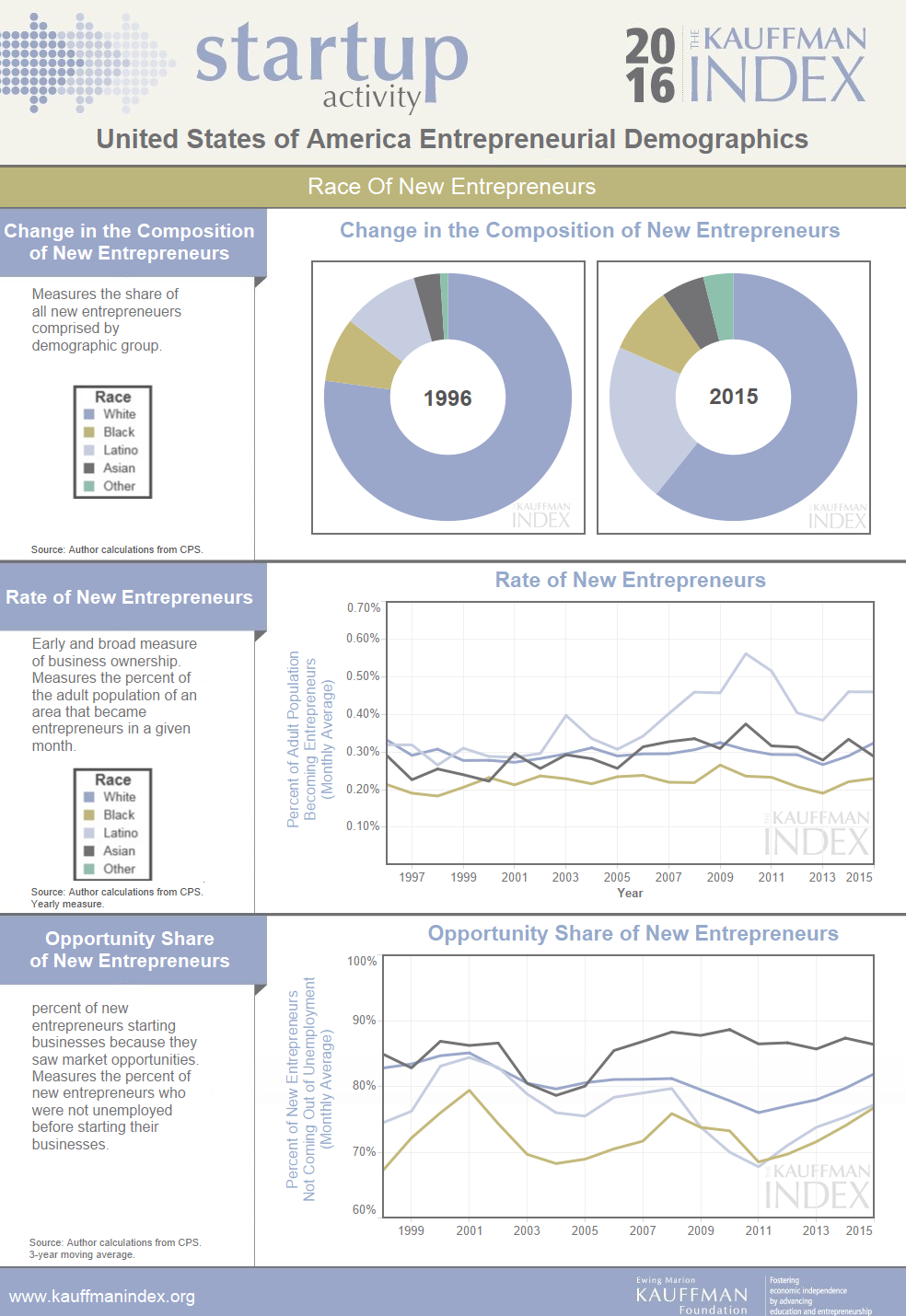 Kauffman Index - 2016 - Startup Activity - Entrepreneurial Demographics Profiles (3).png